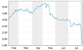 Chart Telefónica Deutschland Hldg AG - 6 Monate