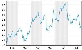 Chart SÜSS MicroTec SE - 6 Monate