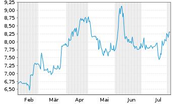 Chart artnet AG - 6 Monate