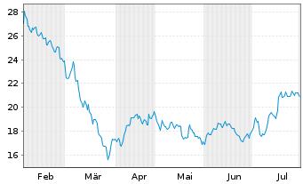 Chart Vonovia SE - 6 Monate