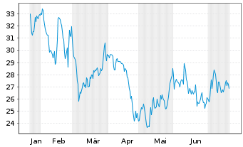 Chart Medios AG - 6 Monate