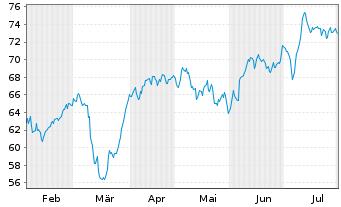 Chart HUGO BOSS AG - 6 Monate