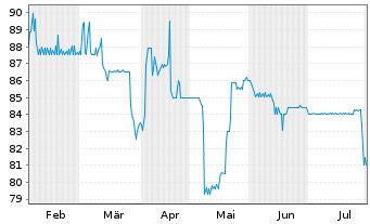 Chart Aareal Bank AG Nachr.FLR-IHS  v.14(24/29) - 6 Monate