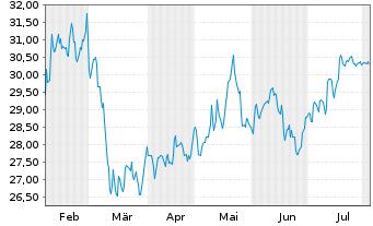 Chart Deutsche Beteiligungs AG - 6 Monate