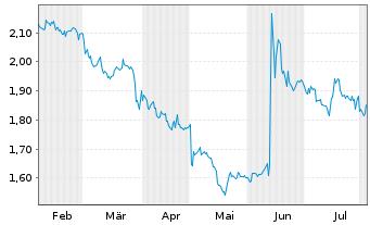 Chart Medigene AG - 6 Monate