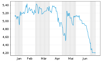 Chart WCM Beteil.u.Grundbesitz AG - 6 Monate