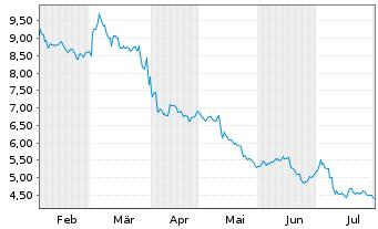 Chart DIC Asset AG - 6 Monate