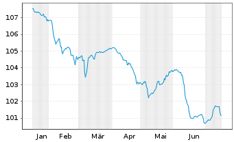 Chart Allianz SE FLR-Med.Ter.Nts.v.13(23/unb.) - 6 Monate