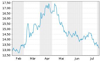 Chart Aumann AG - 6 Monate