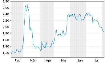Chart Voltabox AG - 6 Monate