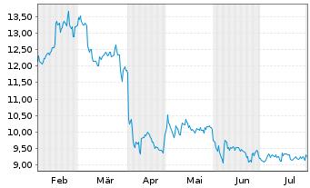 Chart Noratis AG - 6 Monate