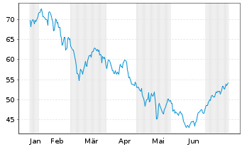 Chart Dermapharm Holding SE - 6 Monate