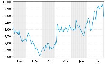 Chart AUTO1 Group SE - 6 Monate