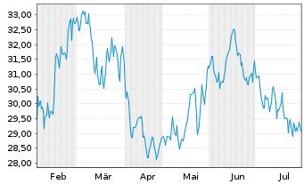 Chart JENOPTIK AG - 6 Monate