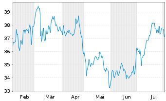 Chart FUCHS PETROLUB SE VZ - 6 Monate