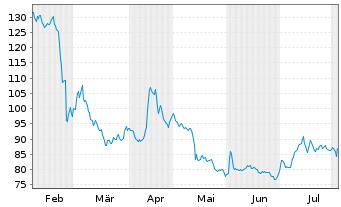 Chart Nagarro SE - 6 Monate