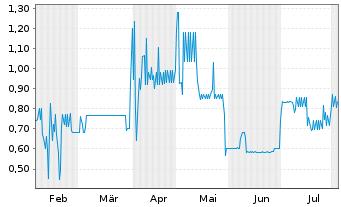 Chart Air Berlin PLC EO-Schuldverschr. 2011(18) - 6 Monate