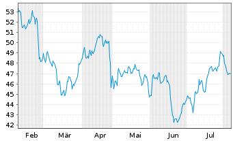 Chart BASF SE - 6 Monate