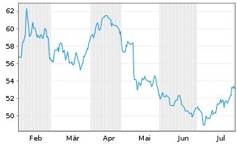 Chart Bayer AG - 6 Monate
