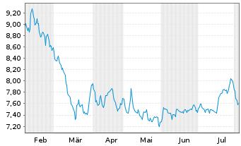 Chart METRO AG - 6 Monate