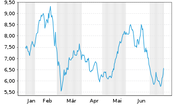 Chart Commerzbank AG - 6 Monate