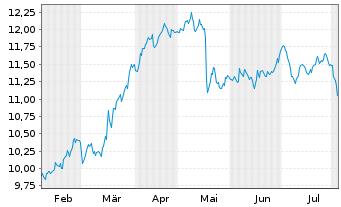 Chart E.ON SE - 6 Monate