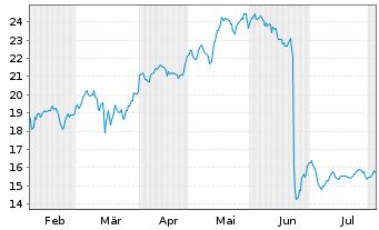 Chart Siemens Energy AG - 6 Monate
