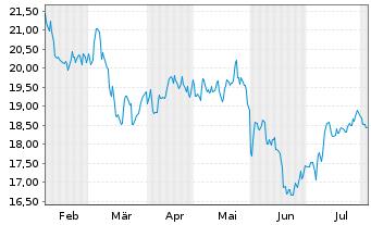 Chart Evonik Industries AG - 6 Monate
