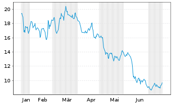 Chart flatexDEGIRO AG - 6 Monate