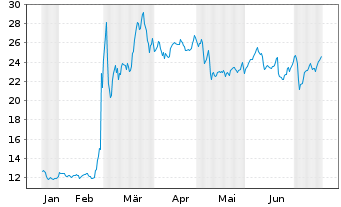 Chart HENSOLDT AG - 6 Monate