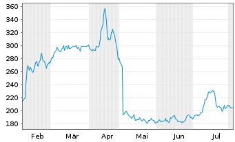 Chart Hapag-Lloyd AG - 6 Monate