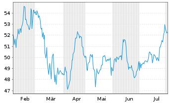Chart JOST Werke AG - 6 Monate
