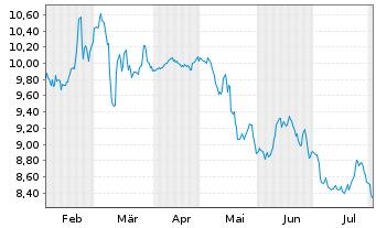 Chart Klöckner & Co SE - 6 Monate