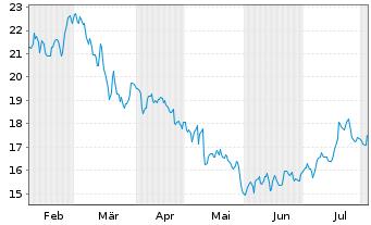 Chart K+S Aktiengesellschaft - 6 Monate