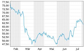 Chart LEG Immobilien AG - 6 Monate