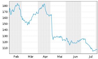 Chart New Work SE - 6 Monate