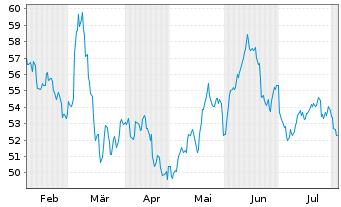 Chart Porsche Automobil Holding SE - 6 Monate