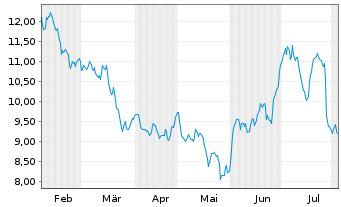 Chart PATRIZIA AG - 6 Monate