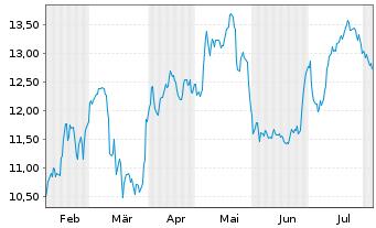 Chart SAF HOLLAND SE - 6 Monate