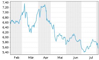 Chart Schaeffler AG VZ - 6 Monate