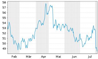 Chart Siemens Healthineers AG - 6 Monate