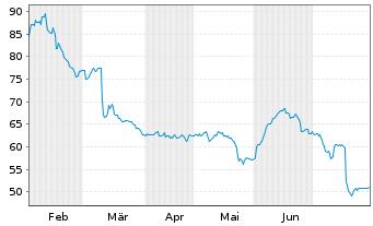 Chart STRATEC SE - 6 Monate