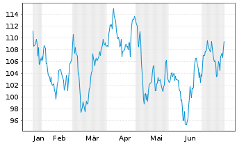 Chart Symrise AG - 6 Monate