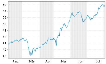 Chart Talanx AG - 6 Monate