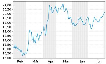 Chart TRATON SE - 6 Monate