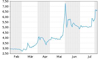 Chart Uniper SE - 6 Monate