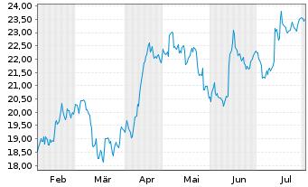 Chart Wacker Neuson SE - 6 Monate