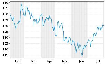 Chart Wacker Chemie AG - 6 Monate