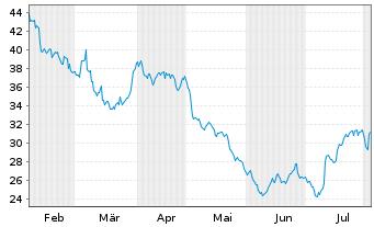 Chart Zalando SE - 6 Monate