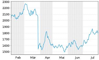 Chart A.P.Moeller-Mærsk A/S - 6 Monate